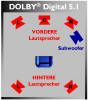 DOLBY Digital 5.1 http://de.wikipedia.org/wiki/Dolby_Digital#mediaviewer/Datei:DOLBY_Digital_5.1.png